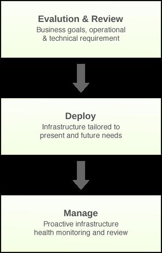 SecureAX Managed Colocation Flowchart