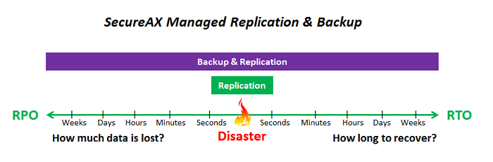 SecureAX Managed Replication Backup