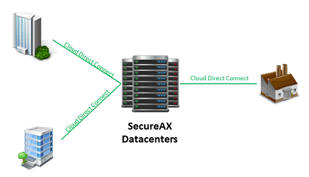 SecureAX Cloud Direct Connect