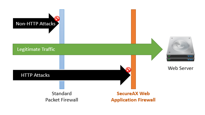 SecureAX Web Application Firewall